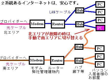 2系統あるインターネットアパート