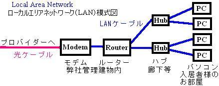 小社のローカルエリアネットワークの模式図
